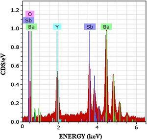EDX spectrum obtained for the Ba2YSbO6 double perovskite.
