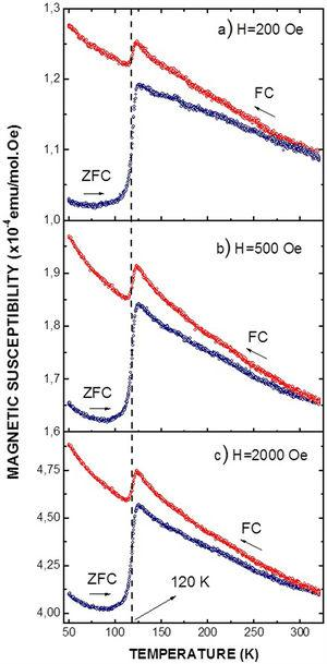 Low-fields magnetic susceptibility as a function of temperature measured in the Ba2YSbO6 material.