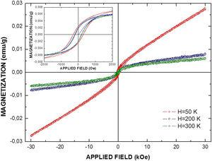 Magnetization hysteresis curves for the Ba2YSbO6 perovskite.
