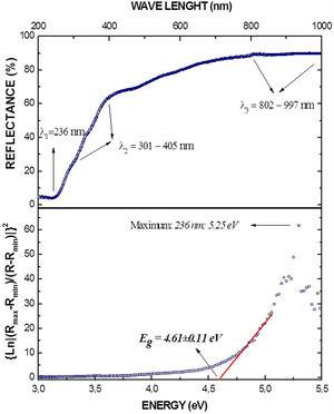 Optical response of the Ba2YSbO6 material. Fig. 9a exhibits the curve of reflectance % as a function of wave length and Fig. 9b shows the graphical determination of the energy gap through the Kubelka-Munk analysis.