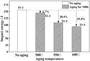 Impact toughness of Steel No. 1 after aging at different temperature.