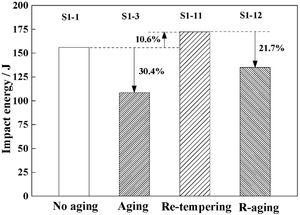 Influence of re-tempering and re-aging on the aging embrittlement in Steel No. 1.