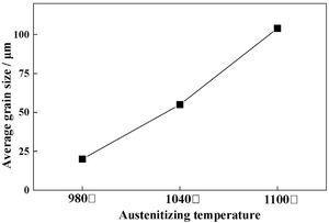 The average size of prior austenite grains under different austenitizing temperature.