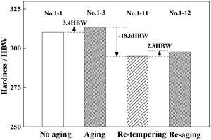 Hardness after re-tempering and re-aging in Steel No. 1.