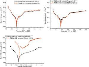 Potentiodynamic curves of investigated alloy in Ringer solution with pH2, 5 and 7 (the presented graph are only for one of replicate).