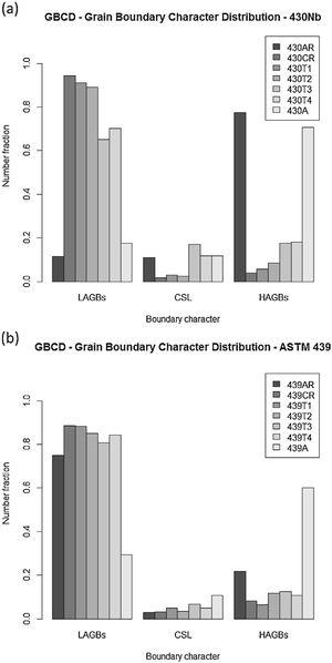Grain Boundary Character Distributions (GBCD) of (a) 430Nb and (b) ASTM 439 in all conditions. AR: as-received, CR: cold rolled, T1: interrupted annealing at 700 °C, T2: interrupted annealing at 770 °C, T3: interrupted annealing at 800 °C, T4: interrupted annealing at 830 °C and A: annealed.