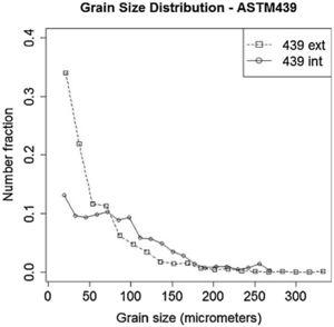 Grain Size Distributions of the external (above 25% and below 75% lines) and internal (between 25% and 75% lines) regions of the ASTM 439 steel.