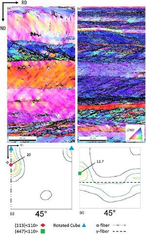Cold rolled condition: (a) and (b) IPF maps and (c) and (d) ODF sections of the steels 430Nb and ASTM 439, respectively. Color code parallel to ND. φ2 = 45°, Φ and φ1 range from 0 to 90°. Texture levels: 1-5-7-10-13-20.