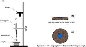 Adhesion test illustration. (a) Apparatus (b) horizontal wettability (c) wettability image.