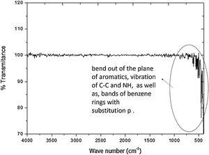 FTIR results for unmodified STF (Kevlar control).