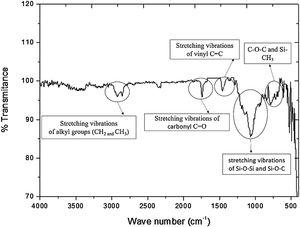 FTIR results of modified STF with coupling silane (Kevlar+STF and Coupling silane).