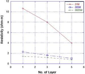 Resistivity of different molar concentration 0.01M, 0.005M and 0.0025M and different layer at temperature 450°C.