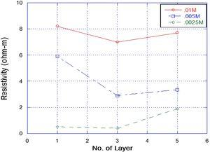 Resistivity of different molar concentration 0.01M, 0.005M and 0.0025M and different layer at temperature 550°C.