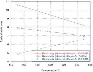 Resistivity of different layer and different temperature at 0.01M molar concentration.