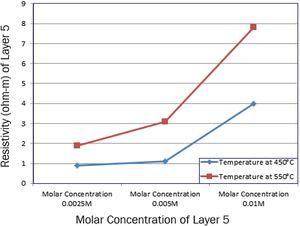 Resistivity at different temperature and different molar concentration in layer 5.
