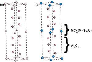Crystal structures of (a) ScAl3C3 and (b) UAl3C3; where white atoms are Sc, gray atoms are C, pink atoms are Al, blue atoms are U atoms.