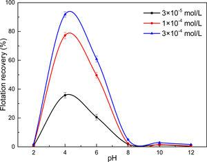 Ilmenite recovery as a function of pH and decanoic acid concentration.