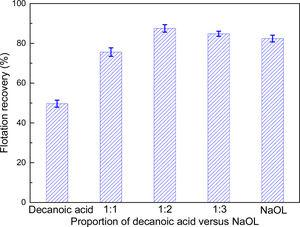 The influence of the proportion of decanoic acid to oleate on ilmenite recovery (pH=6, C=10−4mol/L).