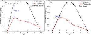 Flotation recovery of ilmenite and titanaugite as a function of pH (C=4×10−4mol/L).