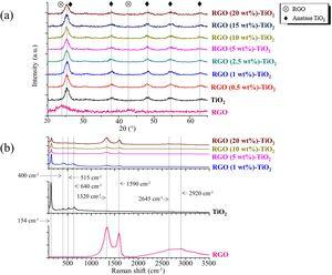 (a) XRD patterns of RGO, TiO2, and RGO-TiO2 composites. The JCPDS file number 21–1272 was used as a reference for the anatase phase. (b) Raman spectra of RGO, TiO2, and RGO-TiO2 composites.