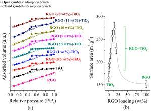 (a) N2 adsorption isotherms and (b) SSA evaluated for TiO2 and RGO-TiO2. The solid lines connecting the data points in Fig. 4b are used as a guide to the eyes only.