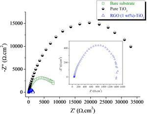 Nyquist plots of a stainless steel substrate before and after the deposition of TiO2 and RGO (1 wt%)-TiO2 films on it.