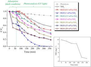 Adsorption and photocatalytic behavior of TiO2 and RGO-TiO2. Inset: TOC concentration in an MB-containing solution during a photocatalytic test. The RGO (1wt%)-TiO2 composite was used in this photocatalytic run. The examined materials were kept under dark conditions for 60 min before their illumination with the UV lamp. The solid lines connecting the data points are used as a guide to the eyes only.