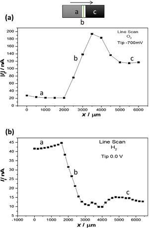 SECM line scans of the current values associated with(a) oxygen reduction and (b) hydrogen generation across the AS of the friction stir weldment of the AA2198-T851 alloy.