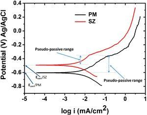 Potentiodynamic polarization curves of the PM and SZ of the friction stir weldment of the AA2198-T851 alloy. The curves were obtained in 5mM NaCl solution.
