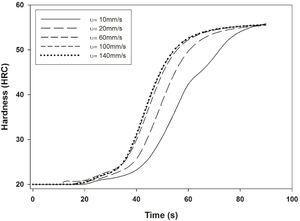 Calculated hardness (HRC) evolution for different immersion rates, with austenitic grain size 10 ASTM.