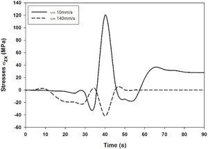 Distribution of stress in the longitudinal direction (ZX) for immersion rates of 10 and 140mms−1.