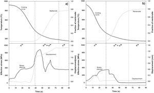 Evolution of stress and displacement produced in the component during cooling, for immersion rates of, a) 10mms−1 and b) 140mms−1.