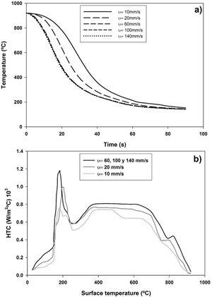 a) Cooling curves and b) HTC as a function of surface temperatures of the component at different immersion rates for SAE 5160 steel.