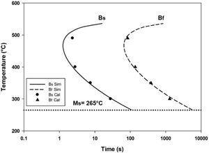 TTT diagram of the transformation kinetics of bainite for austenitic grain size AGS 10.
