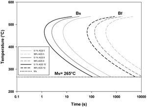 Effect of austenitic grain size on the transformation kinetics of bainite for SAE 5160 steel.