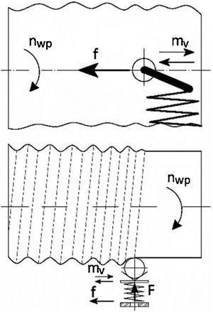 Ball vibroburnishing scheme: nwp – workpiece rotation; f – longitudinal feed, mv – vibratory motion; F – rolling force exerted on ball.