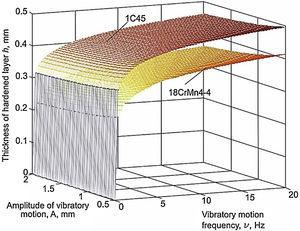 Influence exerted by frequency f and amplitude A of vibratory motion on the hardened layer thickness, in the case of test pieces made from steels 1C45 and 18CrMn4-4 on thickness h of hardened layer (ν=15,66Hz, vp=75.36m/min, F=350N).