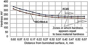 Change in microhardness size from ball vibroburnished surfaces in the case of test pieces made from two steels (1C45 and 18CrMn4-4, with ν=5.83Hz, db=15.85mm, A=0.6mm, F=60 daN, vp=18.84m/min, f=0.024mm/rev; microhardness measured by means of microhardness tester PMT3).