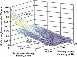 Influence exerted by frequency f and amplitude A of vibratory motion on the value of surface roughness parameter Ra, in the case of test pieces made from steels 1C45 and 18CrMn4-4 (F=350N, v=18.84m/min).