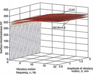 Influence exerted by frequency f and amplitude A of vibratory motion on surface layer microhardness HV, measured at distance of 0.02mm from ball vibroburnished surface, in the case of test pieces made from steels 1C45 and 18CrMn4-4 (db=15.66mm, vp=75.36m/min, f=0.024mm/rev F=350N).