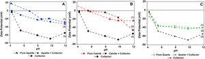 Zeta potential of apatite (A), calcite (B) and quartz (C) as a function of pH.