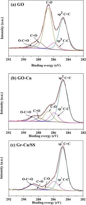 C 1s XPS spectra of (a) GO, (b) GO-Cu and (c) Gr-Cu/SS.
