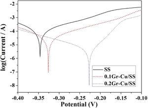 Corrosion resistance of stainless steel composites reinforced with Gr-Cu filler.