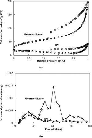 Nitrogen isotherm-desorption curves (a) and pore size distribution (b) of montmorillonite and HM.