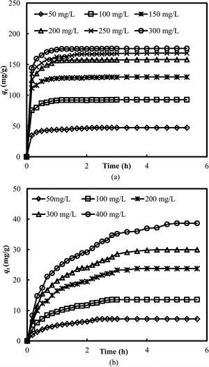 Effect of contact time and initial concentrations on the adsorptive uptakes of 2,4-D and metolachlor onto HM at 30 °C.
