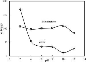 Effect of solution pH on the adsorptive uptakes of 2,4-D and metolachlor onto HM at 30 °C.