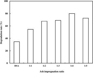 Effect of ash impregnation ratio (CuO:DSA) on the photodegradation of AR 88 (catalyst loading=0.01g/100mL, C0=500mg/L, t=30min).