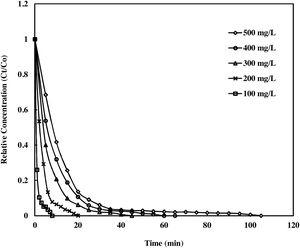 Plot of degradation of AR 88 as a function of initial concentrations and irradiation time.