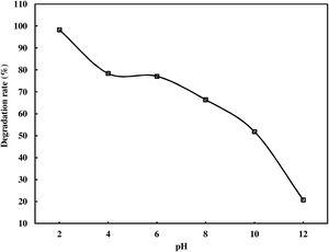 Effect of solution pH on the photodegradation of AR 88 (catalyst loading=0.03g/100mL, C0=500mg/L; t=30min).