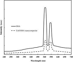 PL spectra of DSA and CuO/DSA nanocomposite.